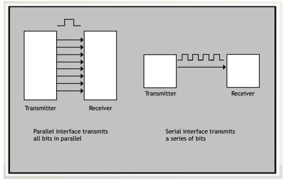 transmisión serie/paralelo